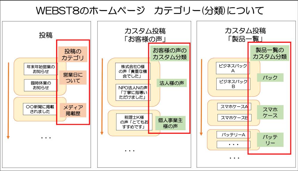 WordPressカスタムタクソノミー(カスタム分類)