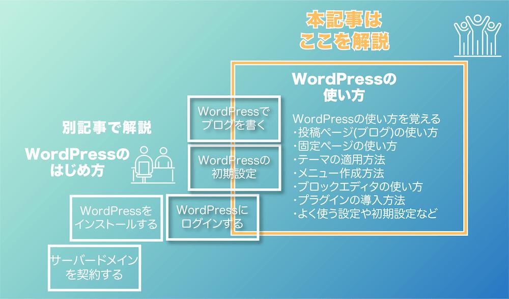 WordPressの使い方 本記事はここを解説