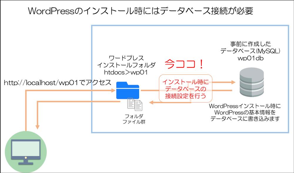 事前に接続したデータベースwp01dbへの接続設定