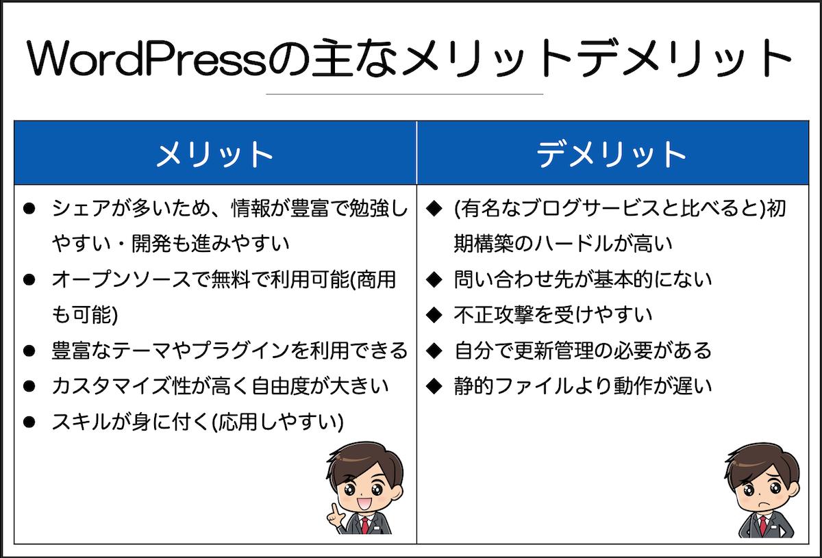 WordPressの主なメリットデメリット