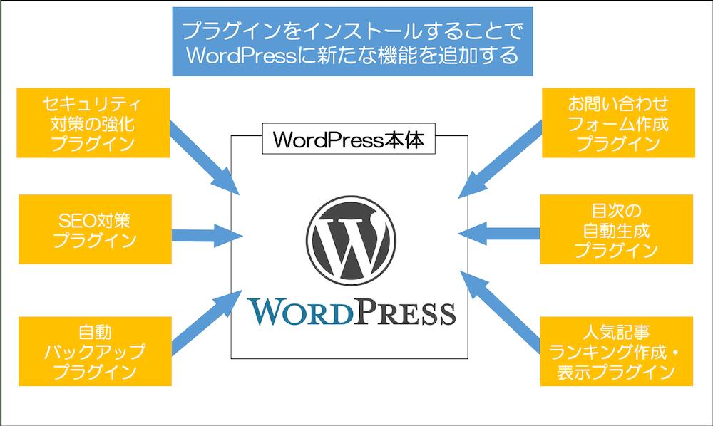 プラグインの概念 プラグインをインストールすることでWordPressに新たな機能を追加する