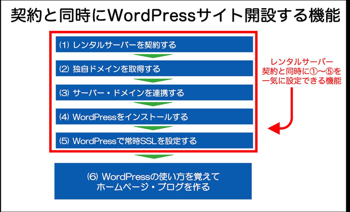 契約と同時にWordPressサイト開設する機能