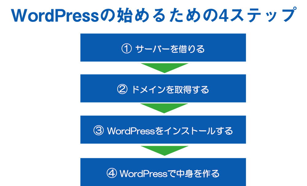 WordPressの始めるための4ステップ