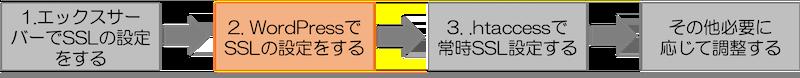 エックスサーバーSSL化の流れ2 WordPressの設定