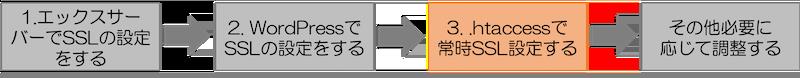 エックスサーバーSSL化の流れ3 .htaccessの設定