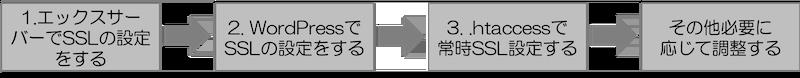 エックスサーバーSSL化の流れ 補足 その度調整