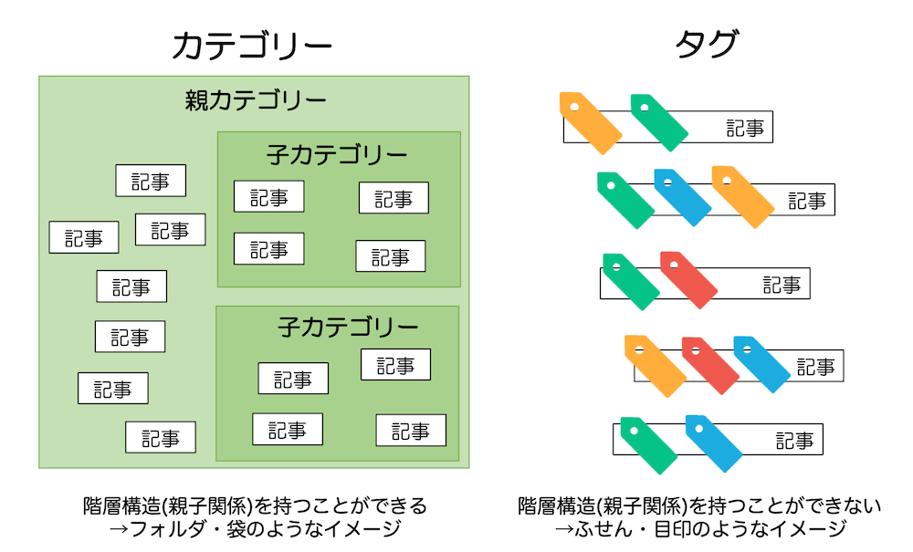 カテゴリーの概念イメージとタグの概念イメージ