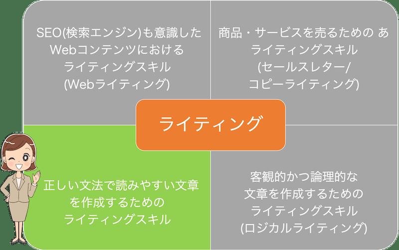正しい文法・読みやすい文章を作成するためのライティングスキル