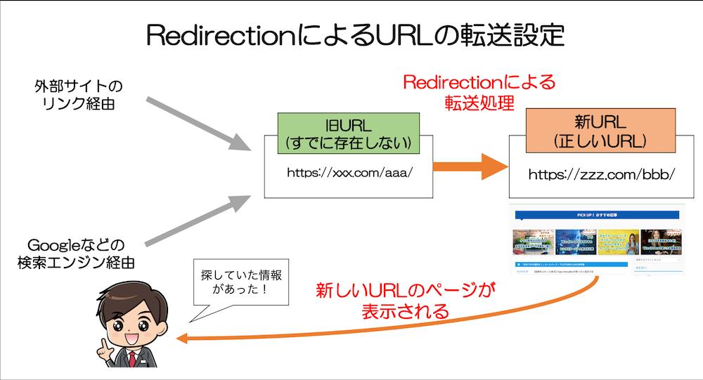 RedirectionによるURLの転送設定
