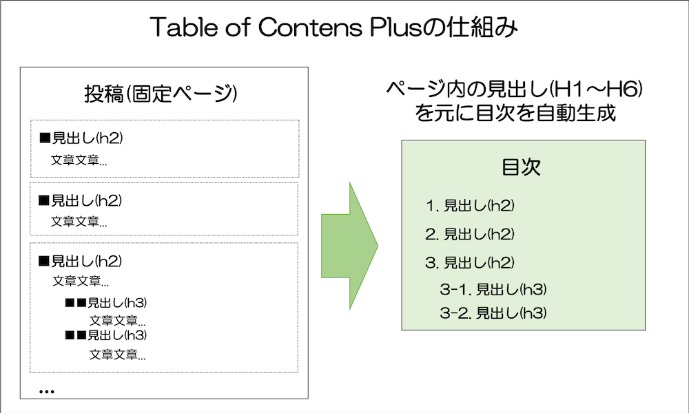 Table of contents Plus の仕組み ページ内の見出しを元に目次を自動生成する