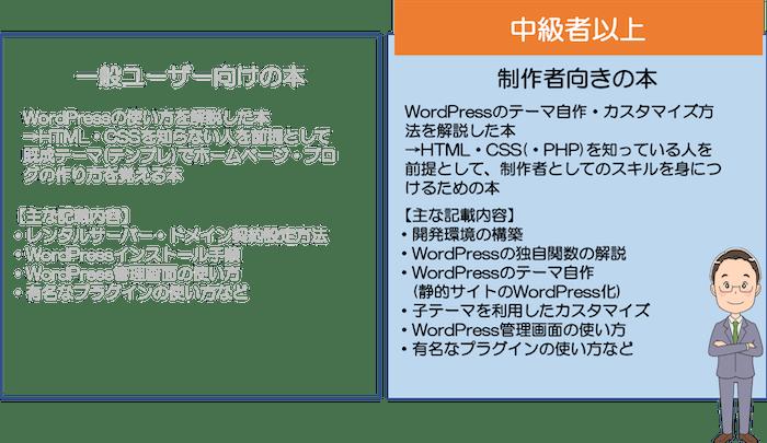 中級者以上向けWordPress おすすめ本