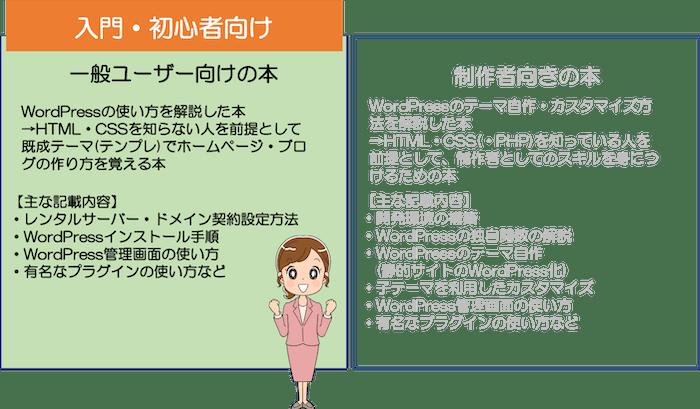 入門・初心者向けWordPress おすすめ本