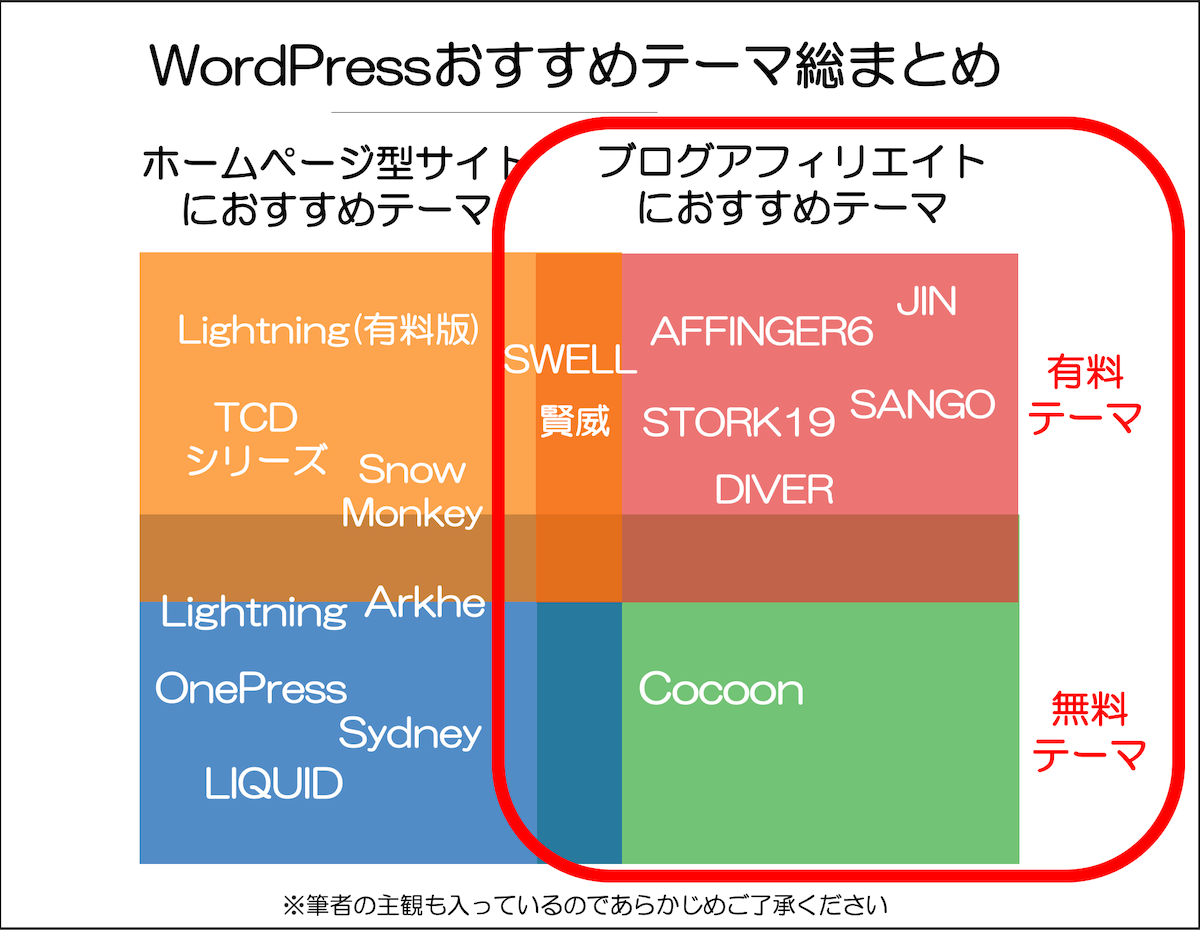 WordPressおすすめテーマ総まとめ ブログアフィリエイト におすすめテーマ