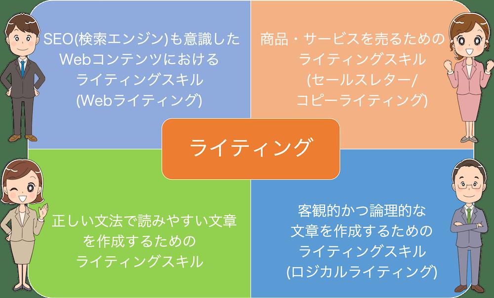 色々なカテゴリのライティング