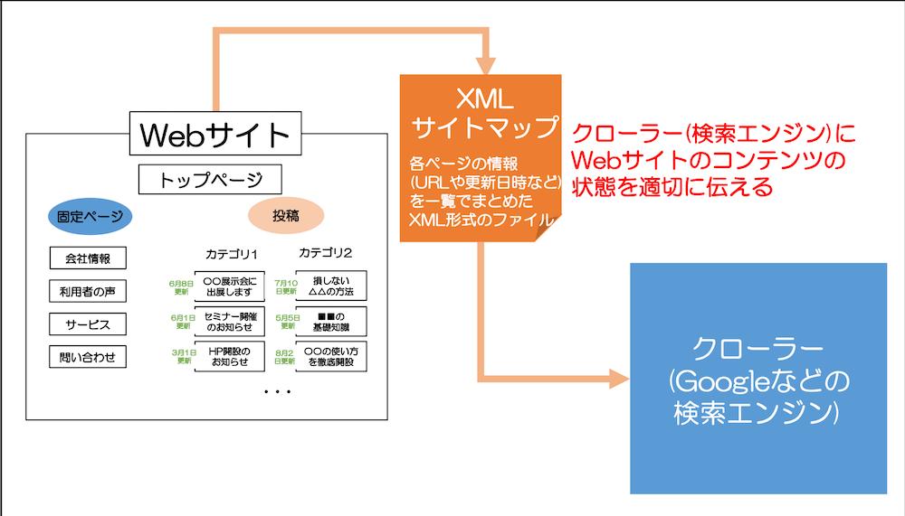 XML サイトマップの説明