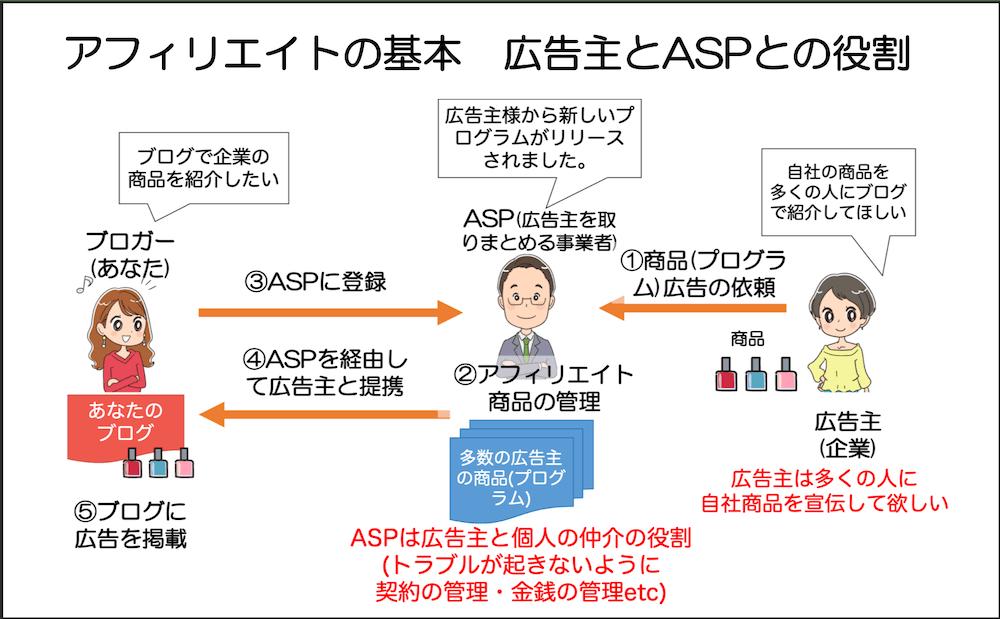 アフィリエイトの基本 広告主とASPとの役割