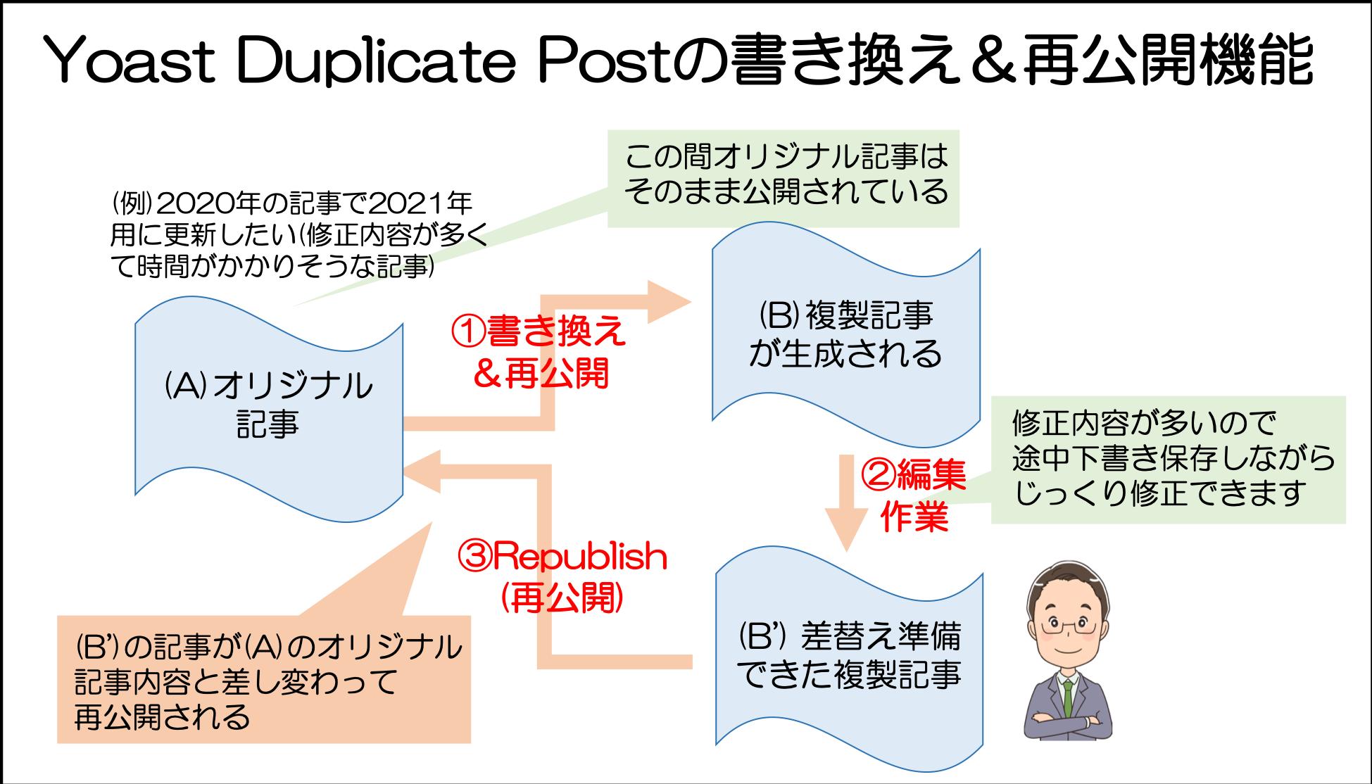 Yoast Duplicate Postの書き換え&再公開機能