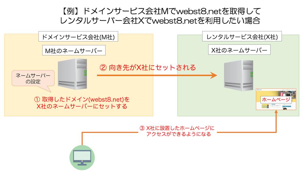 ネームサーバーの説明図