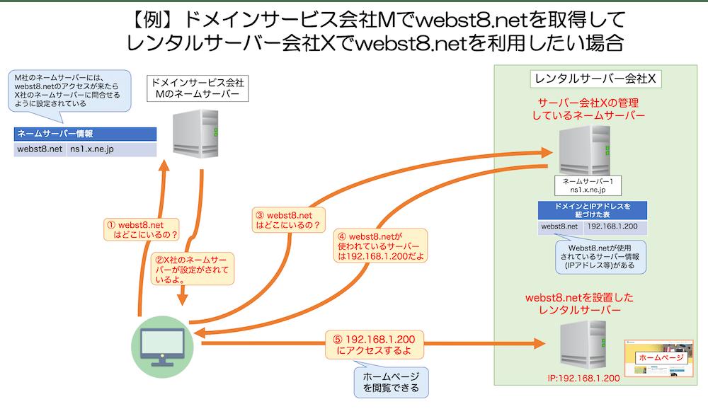 ネームサーバー設定による名前解決の流れ