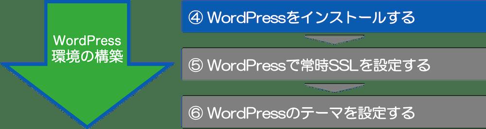 ④ WordPressをインストールする