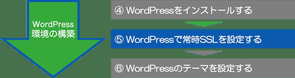 ⑤ WordPressで常時SSLの設定をする
