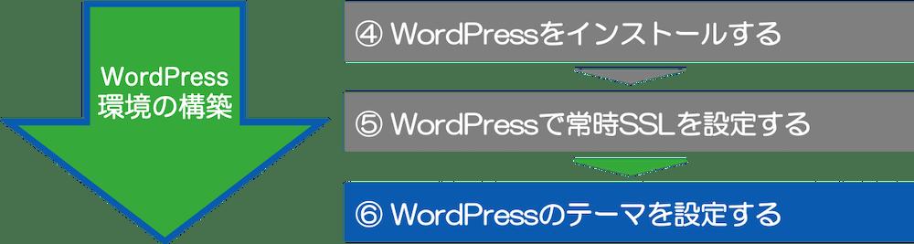 ⑥ WordPressのテーマを設定する