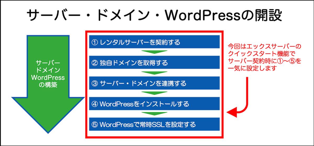 レンタルサーバー・ドメイン・WordPressを開設する