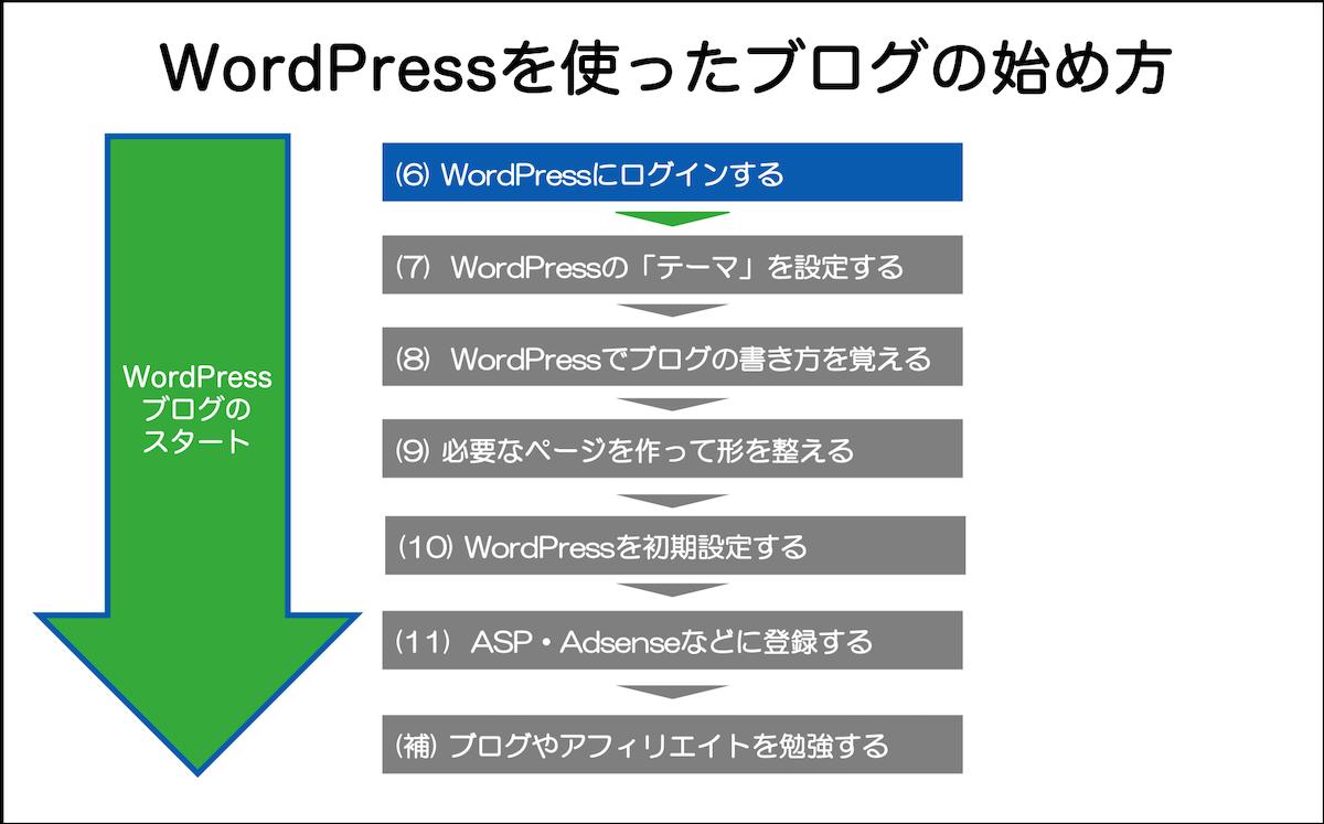 (6) WordPressにログインする