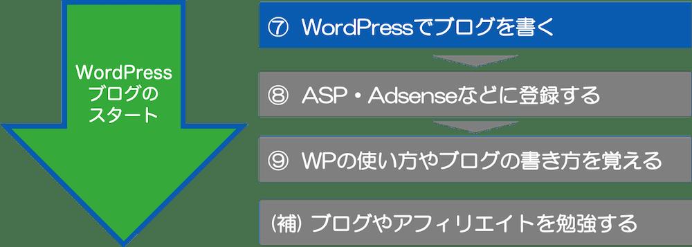⑦  WordPressでブログを書く
