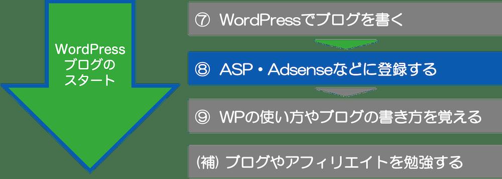 ⑧  ASP・Adsenseなどに登録する