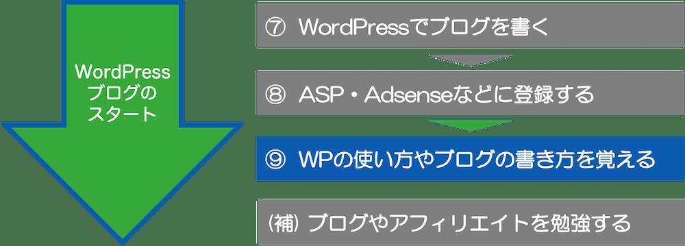 ⑨ WordPressの初期設定と使い方を覚える