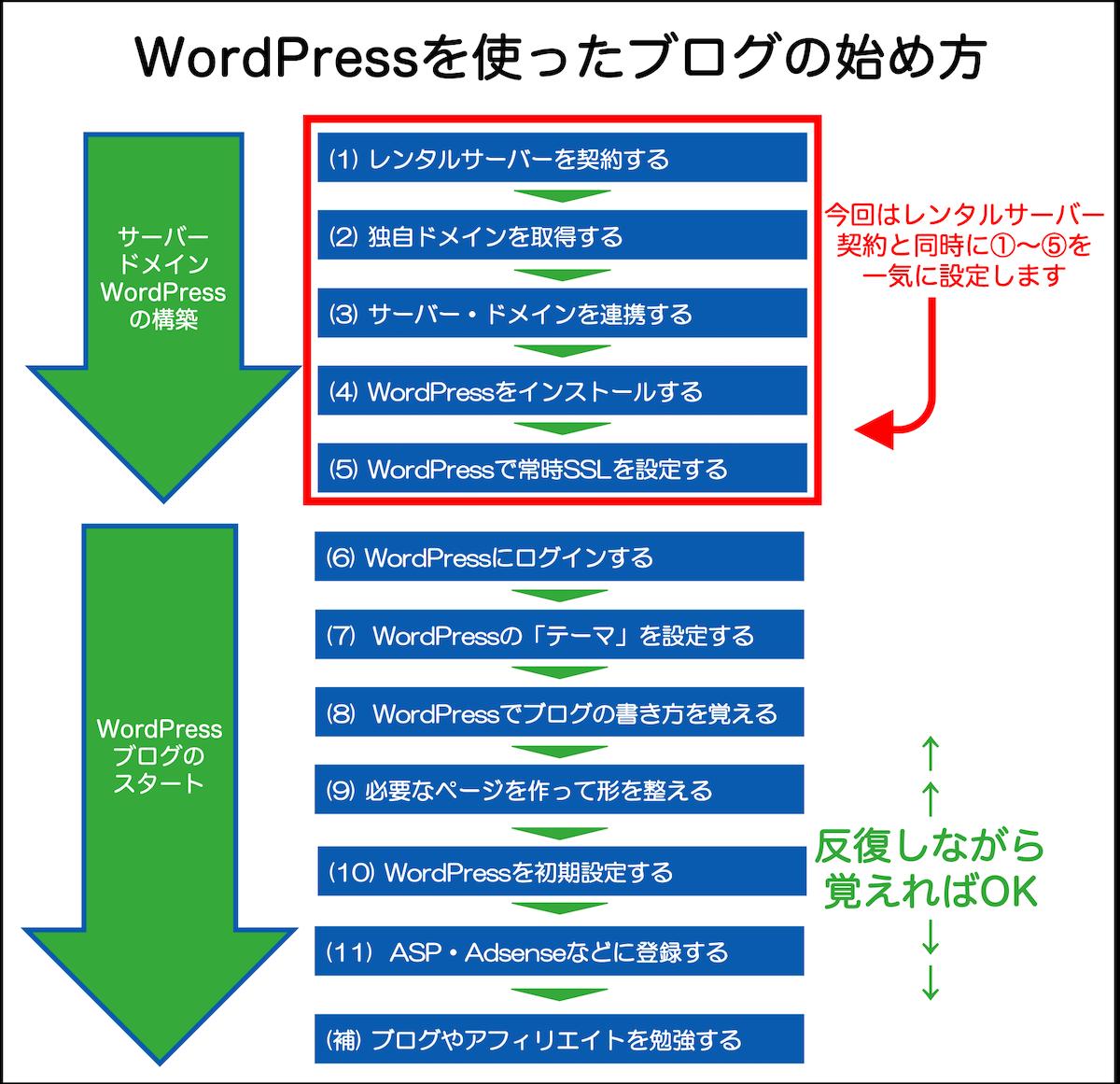 WordPressを使ったブログの始め方