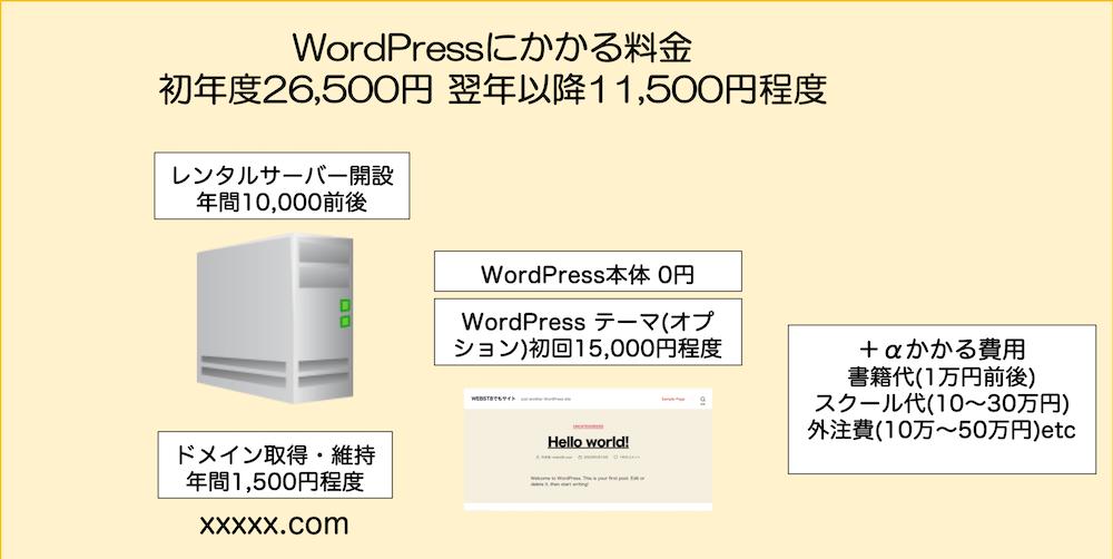 WordPressにかかる費用