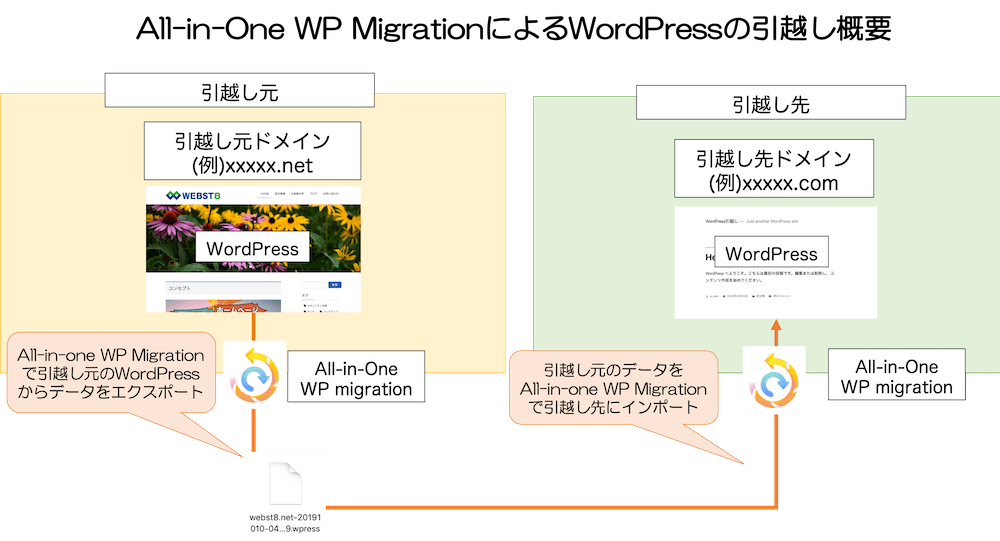 All in one WP MigrationによるWordPressの移行