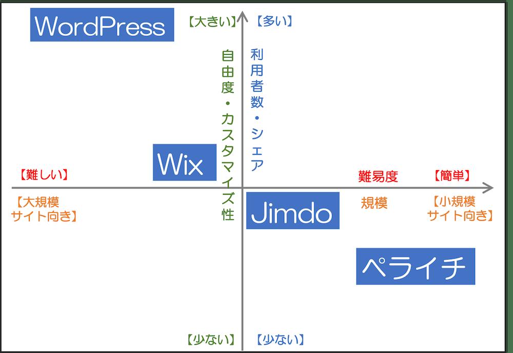 WordPress ・Wix・Jimdo・ペライチの比較」