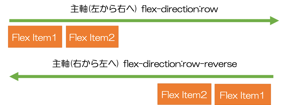 flex-direction:row、row-reverse 水平方向
