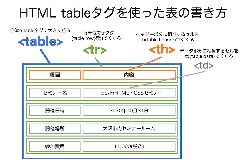 Tableタグの説明
