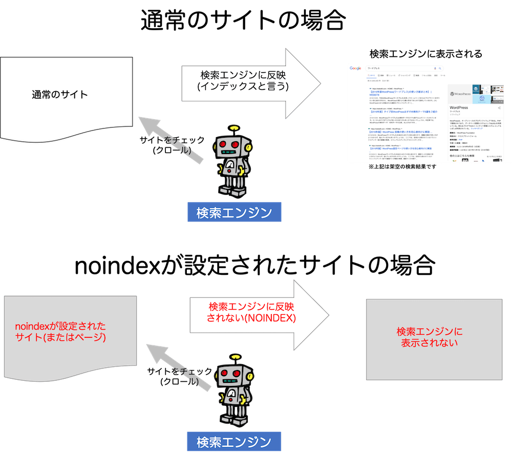 noindex設定の説明