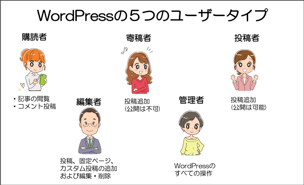 WordPressの5つのユーザータイプ