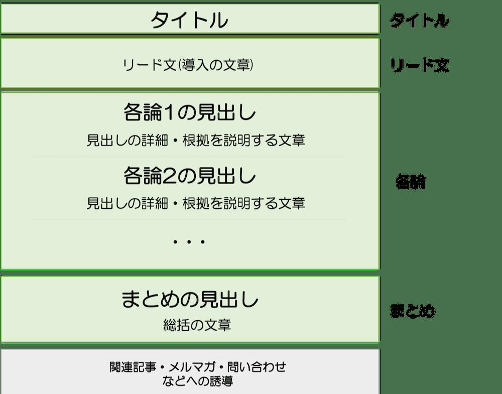 ブログ記事の基本構造 タイトル・リード文・各論・まとめ
