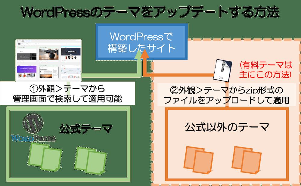 WordPressのテーマをアップデートする方法