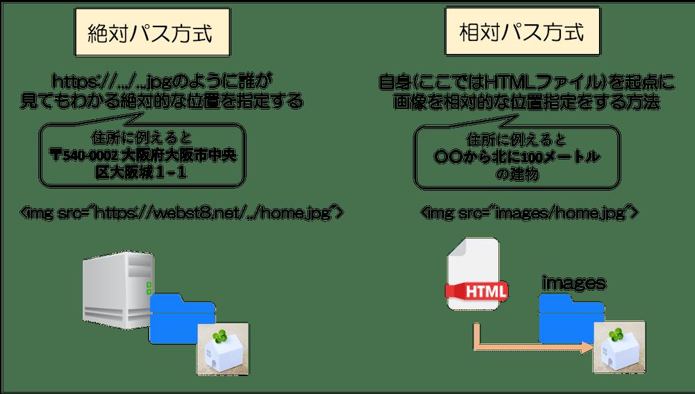 画像の場所の指定方法