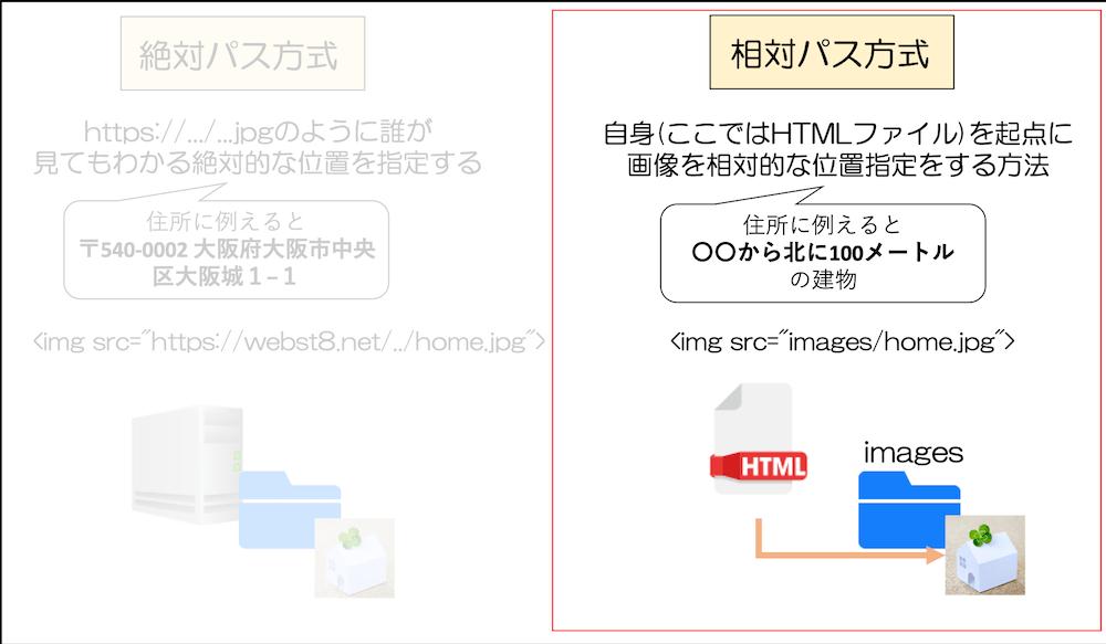 img srcの指定方法 相対パス方式