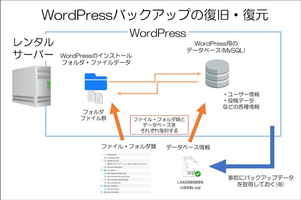 WordPressのファイルフォルダ類とデータベースの復旧概要図