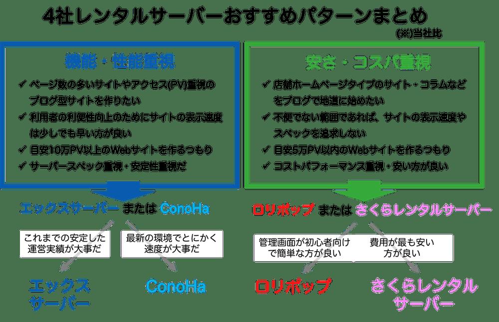 4社レンタルサーバーおすすめパターン