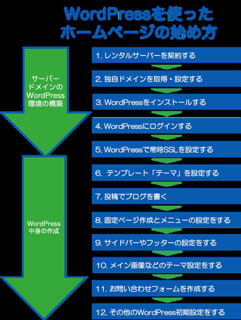 WordPressを使ったホームページの作り方12ステップ