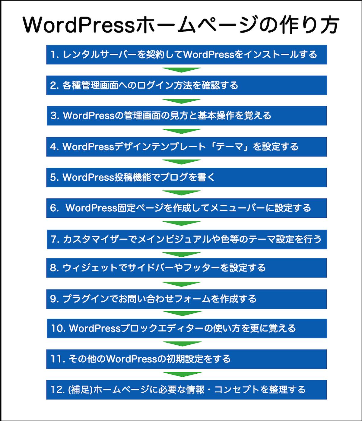 WordPress ホームページの作り方