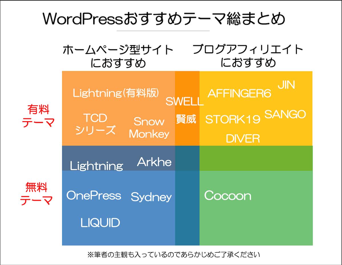 WordPressおすすめテーマ総まとめ