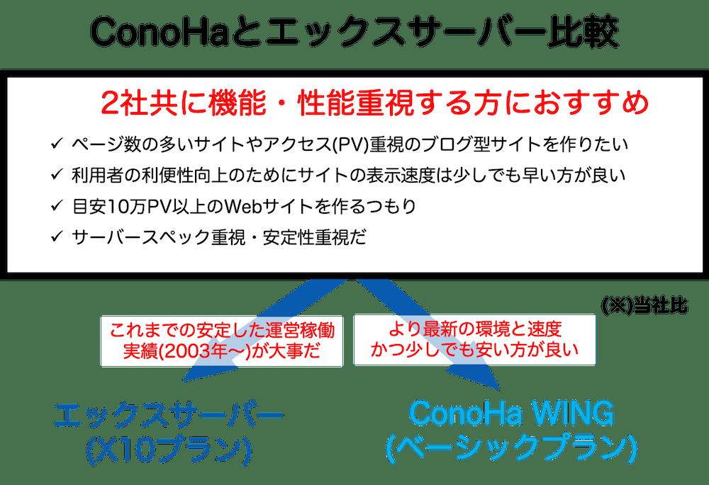 ConoHaとエックスサーバー比較