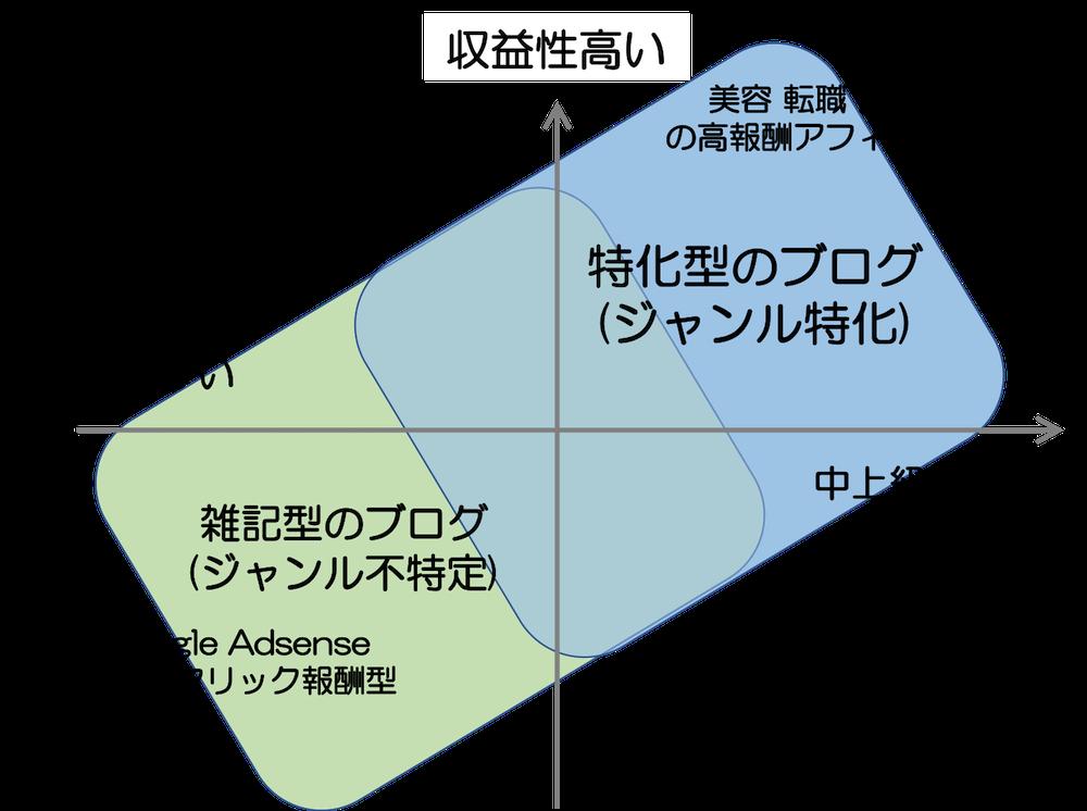 雑記型と特化型の違い